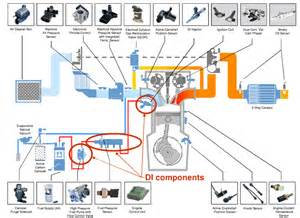 Fuel System In Direct Injection Engine Diagram Direct Get Free Image