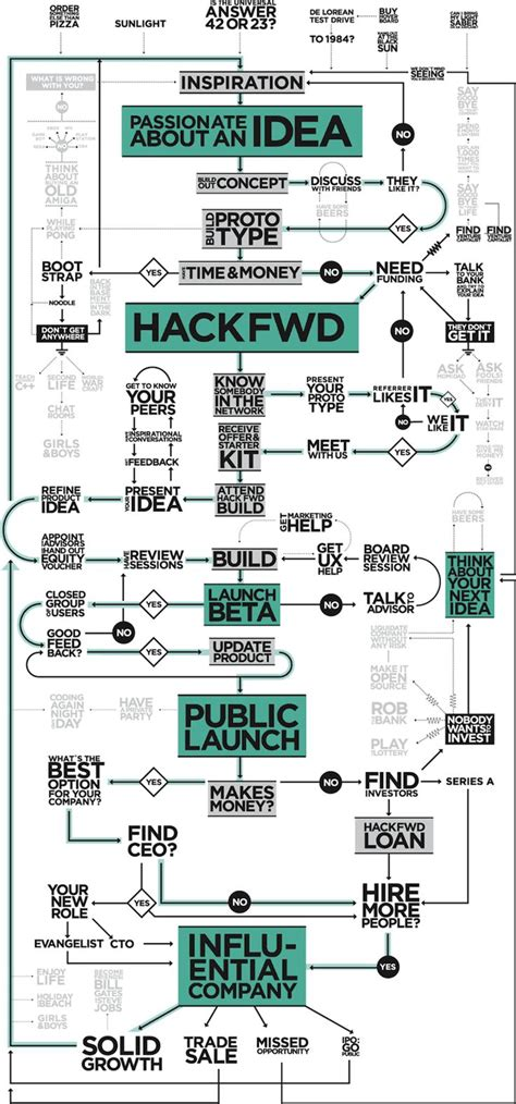 infographic flowchart 21 best images about innovation process models on