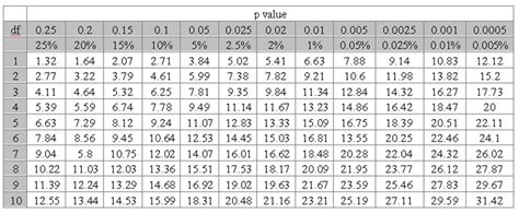 Chi Square P Value Table 5 chi squared test meiosisvariationinheritance