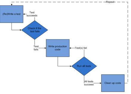 testing workflow testing workflow diaspora project wiki