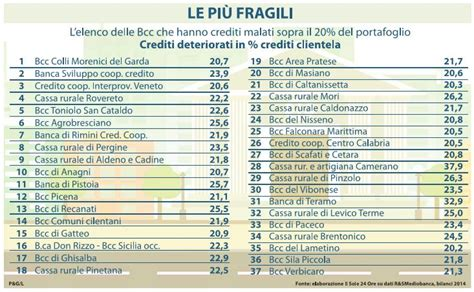 crediti cooperativo le cinquanta banche di credito cooperativo a rischio