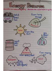 natural resources anchor chart earth science pinterest