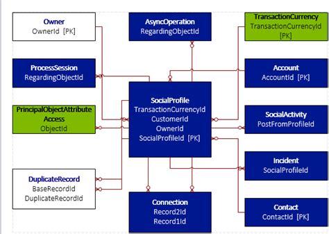 relationship diagram generator crm 2015 2013 er diagram generator tool xrm crm series