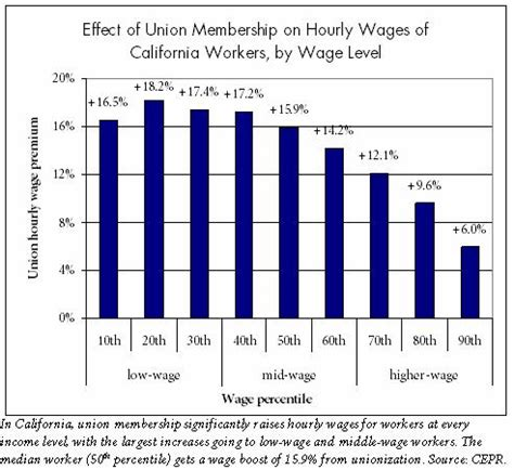 Value Of Mba In Silicon Valley by Working Partnerships Usa May 2008