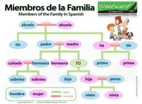 La Familia Family Members In