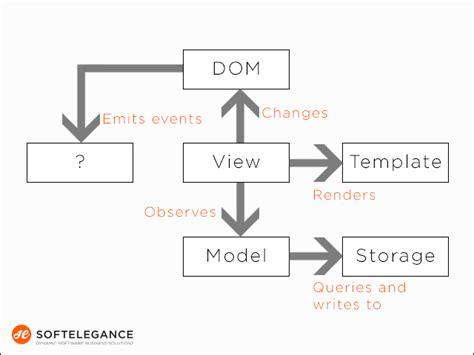 pattern matching in angularjs angularjs advantages and limitations softelegance s blog