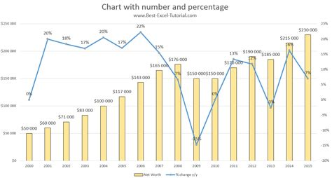excel 2010 tutorial charts and graphs best excel tutorial chart with number and percentage
