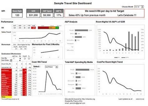 swing dashboard bi confira 10 exemplos de dashboards blog luz