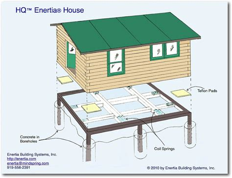 Enertia Homes for Earthquake Zones