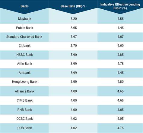 base rate  blr  malaysia   br work jeffery lam