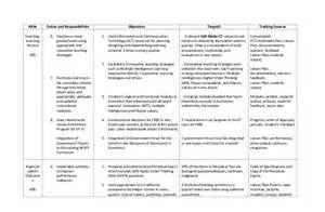 Management By Objectives Template by Individual Performance Commitment And Review Form