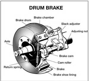 Brake System Parts Names Section 5 Air Brakes