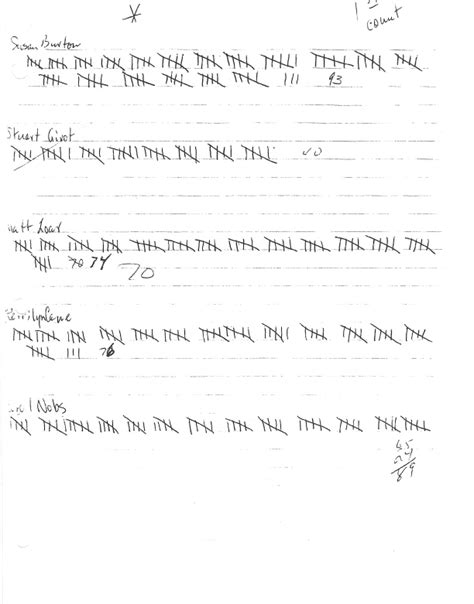 voting tally sheet template tally sheets