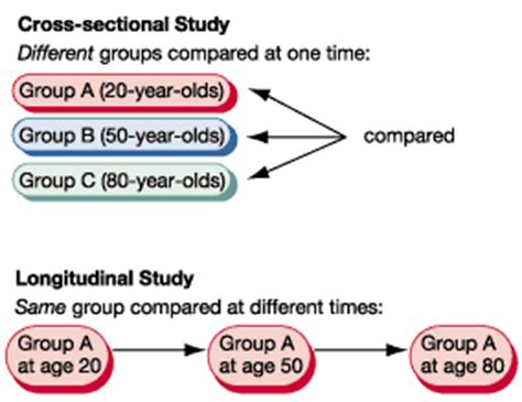 cross sectional and longitudinal studies longitudinal studies