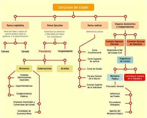 estructura del estado colombiano alcald a de medell n estructura del estado contraloria general de la