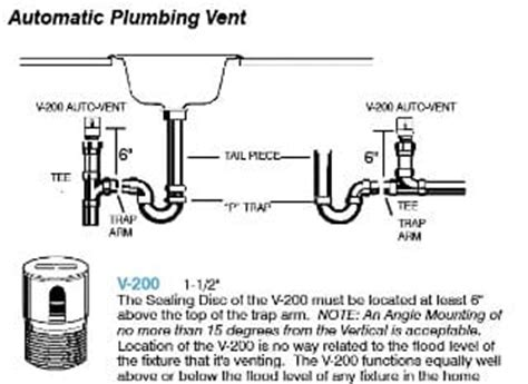 Definition Plumbing by Air Admittance Valve Studor Vent 174 Definition