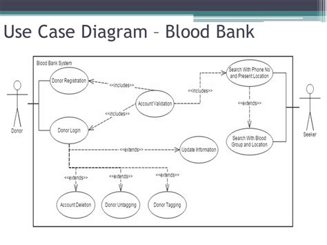 use bank blood donors system project lead chaitanya m project