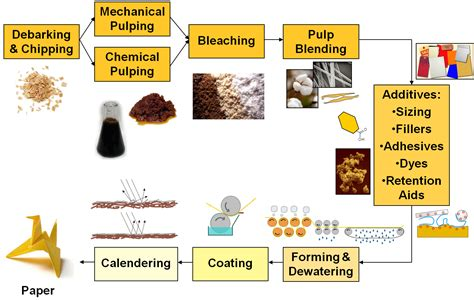 Process In Paper - how to make a paper chemists recipe