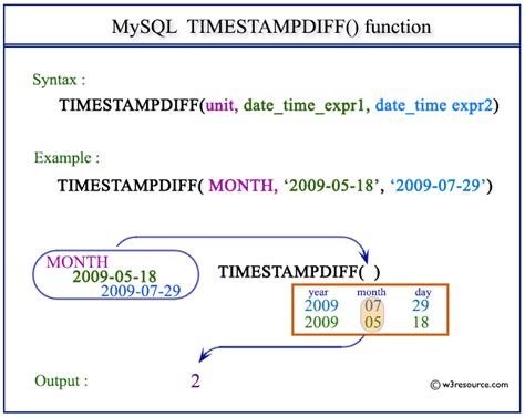 mysql format date as timest mysql timestampdiff function w3resource