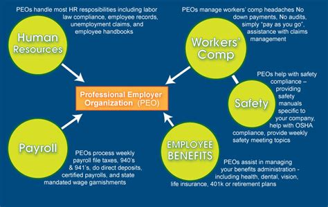 professional employer organization peo employees only human what is a peo m2peo peo solutions provider payroll