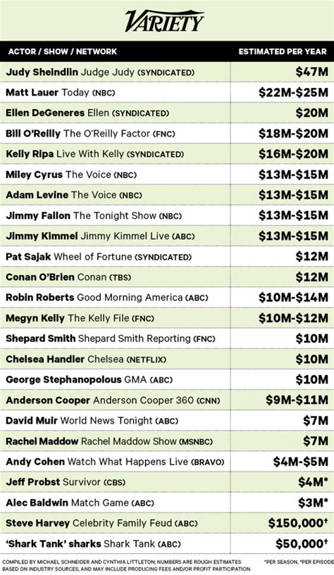 s day cast salaries highest paid actors on tv their salaries revealed variety