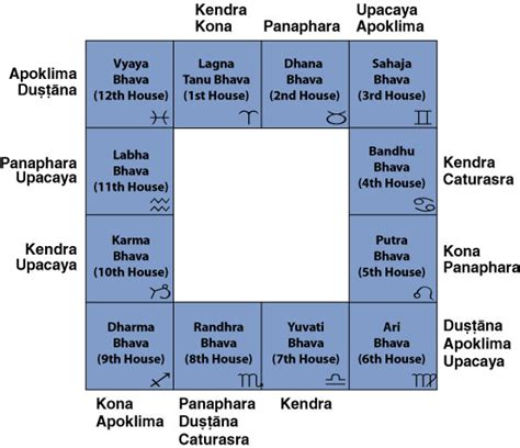9th house lord of 9th bhava if in various houses bhrigu nadi vedic astrology india