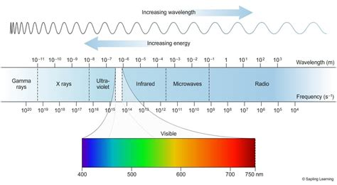 what is the order of colors with increasing temperature em spectrum chempendix