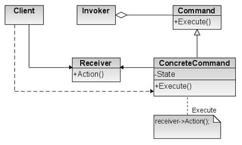 software design pattern command file command design pattern png wikimedia commons