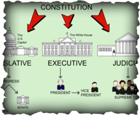 separation of powers the dna strands of our u s