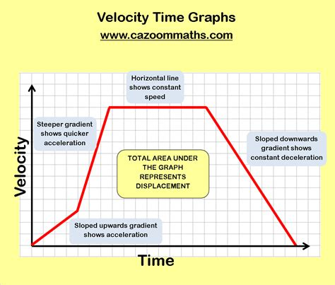 section quiz displacement and velocity answers velocity time graphs questions and answers pdf worksheets