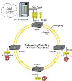tc2800 multi drop fiber optic multiplexer with self