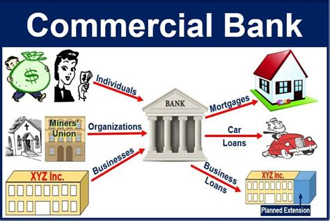 commerce bank news what is a commercial bank definition and meaning market