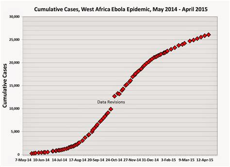 linear pattern of history wonky thoughts ro and the history of the ebola epidemic