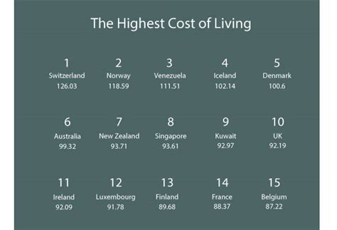 cheapest cost of living states cheapest cost of living cities 28 images daily chart