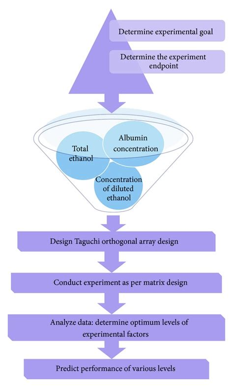 taguchi diagram schematic flow chart showing overview of taguchi method