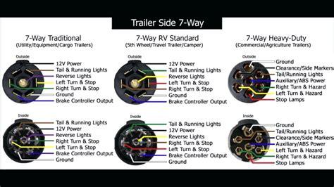 6 pin trailer light plug cargo trailer wiring diagram 7 wire plug 5 pin 6 way