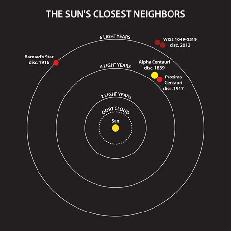 The Closest Star System Found In A Century Eberly Solar System Light Years