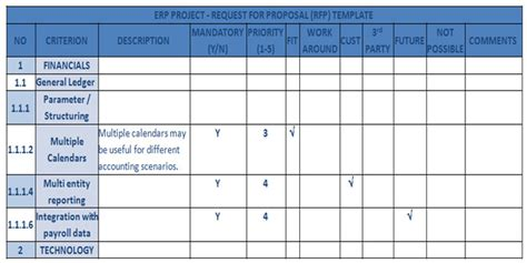 Erp Bpr Rfp Tco Roi Rfp Template Erp Software Selection