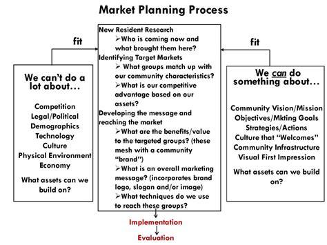layout marketing plan marketing process agricultural economics