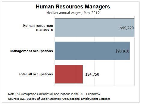 Salary For Mba In Human Resources by 5 Solid Career Paths For Mba Degree Graduates