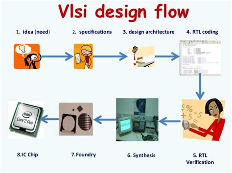 vlsi design application process flow diagram template powerpoint wiring diagram