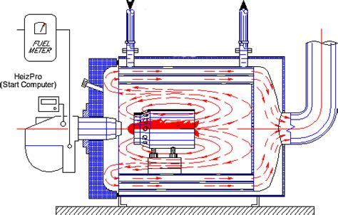 migliorare tiraggio camino figura 1 bruciatore accoppiato all ottimizzatore ceramico