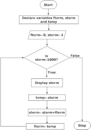 flowcharts for programming design flowchart in programming with exles programiz