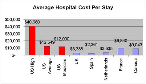 what is the average cost of a 1 bedroom apartment managing healthcare costs more on cost per unit in the us