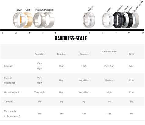 Ring Hardness Scale Wedding Ring Quality Chart