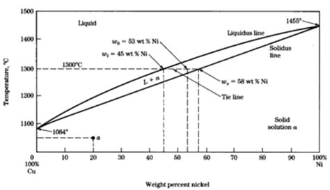 copper nickel phase diagram thermal fluidspedia properties of substances