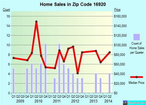 elkland pa zip code 16920 real estate home value