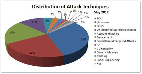 attack statistics 2012 cyber attacks statistics hackmageddon