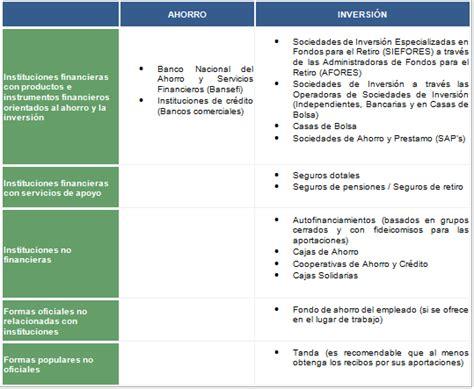 bancos inversion instrumentos de inversi 243 n y ahorro en m 233 xico gestiopolis