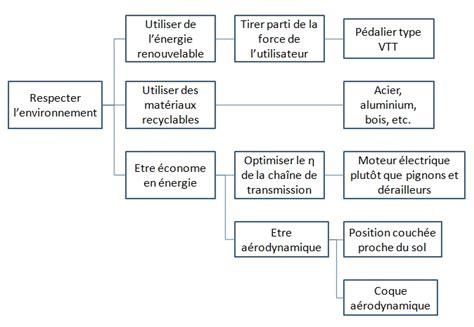 diagramme fast boite de vitesse image diagramme fast 3 jpg ecolibre wiki fandom